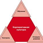 Разрабатывая концепцию корпоративной культуры КФУ